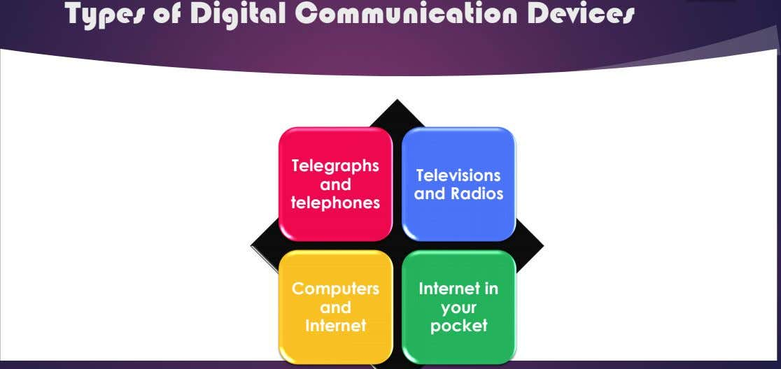 Types of Digital Communication Devices Telegraphs and Televisions and Radios telephones Computers Internet in and your