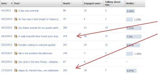 in place to measure engagement with particular posts. Facebook posts are varied and include references to