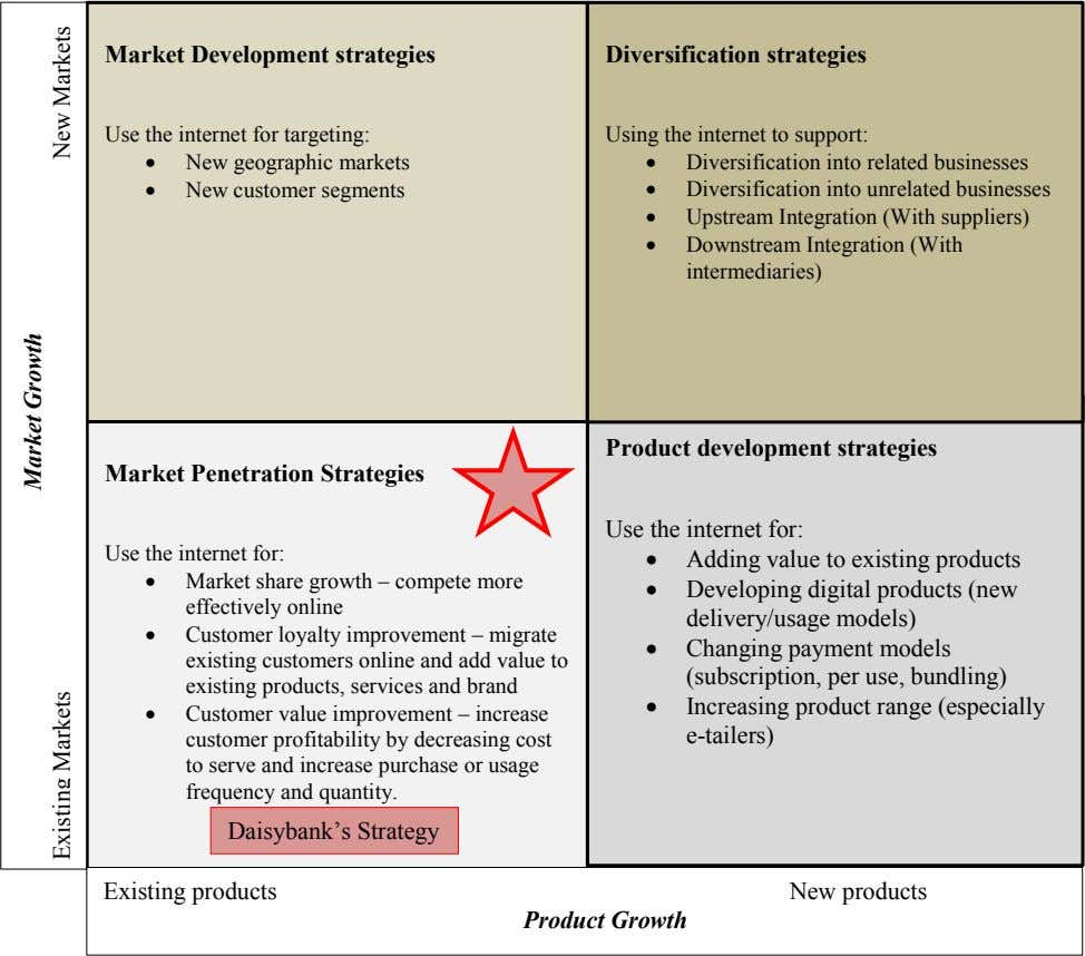 Market Development strategies Diversification strategies Use the internet for targeting: Using the internet to support: