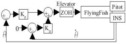 as will the open-loop pitch controller for takeoff. Figure 3: Longitudinal Control Loop A. Longitudinal Control