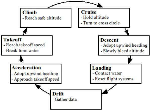 are presente d below followed by specifics for each mode. Figure 5: Mode-Based Guidance System. A.