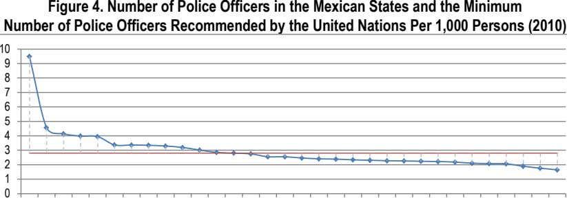 Figure 4. Number of Police Officers in the Mexican States and the Minimum Number of
