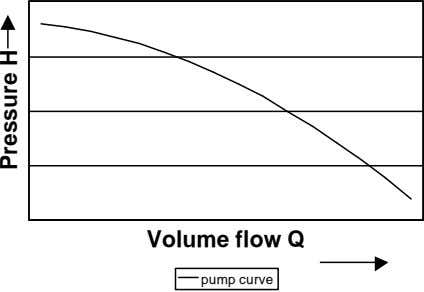Volume flow Q pump curve Pressure H