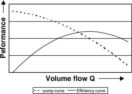 Volume flow Q pump curve Efficiency curve Peformance
