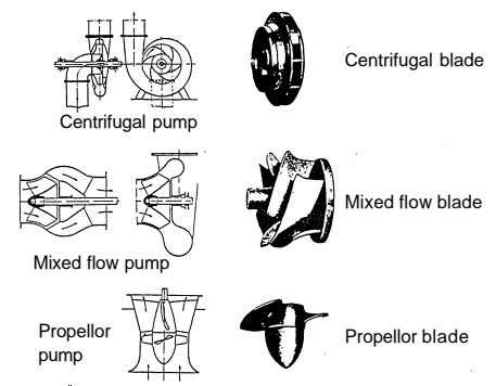 Centrifugal blade Centrifugal pump Mixed flow blade Mixed flow pump Propellor Propellor blade pump