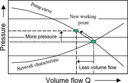 Pump curve New working point More pressure Less volume flow Volume flow Q Network characteristic