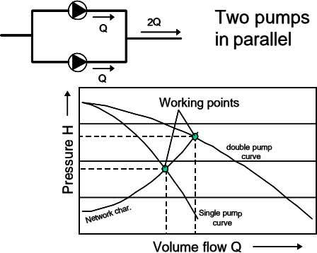 Two pumps Two pumps 2Q 2Q 2Q Q Q Q in parallel in parallel Q