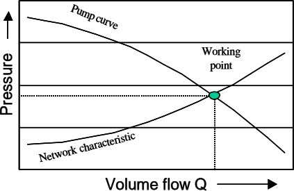 Pump curve Pump curve Working Working point point Volume flow Q Volume flow Q Network