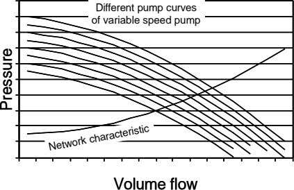 Different pump curves Different pump curves of variable speed pump of variable speed pump Volume