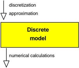 discretization approximation Discrete model numerical calculations