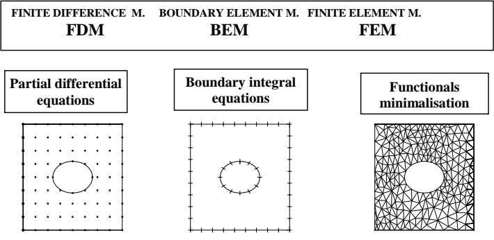 FINITE DIFFERENCE M. BOUNDARY ELEMENT M. FINITE ELEMENT M. FDM BEM FEM Partial differential Boundary