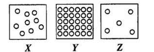 13. Diagram 4 shows three states of matter X, Y and Z. Diagram 4 Which of