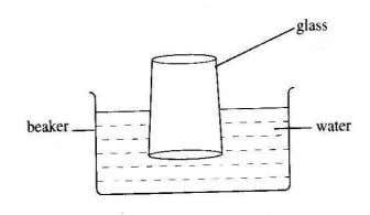 Form 1 – Chapter 3 8. Diagram 3 shows an experiment. Diagram 3 What experiment? A.