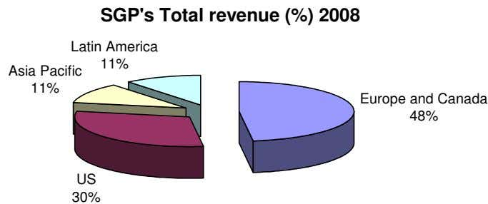 SGP's Total revenue (%) 2008 Latin America 11% Asia Pacific 11% Europe and Canada 48%