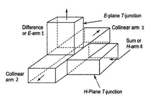 ( ISSN 2250-2459 , Volume 2, Issue 5, May 2012) Figure 1: Schematic diagram of Magic