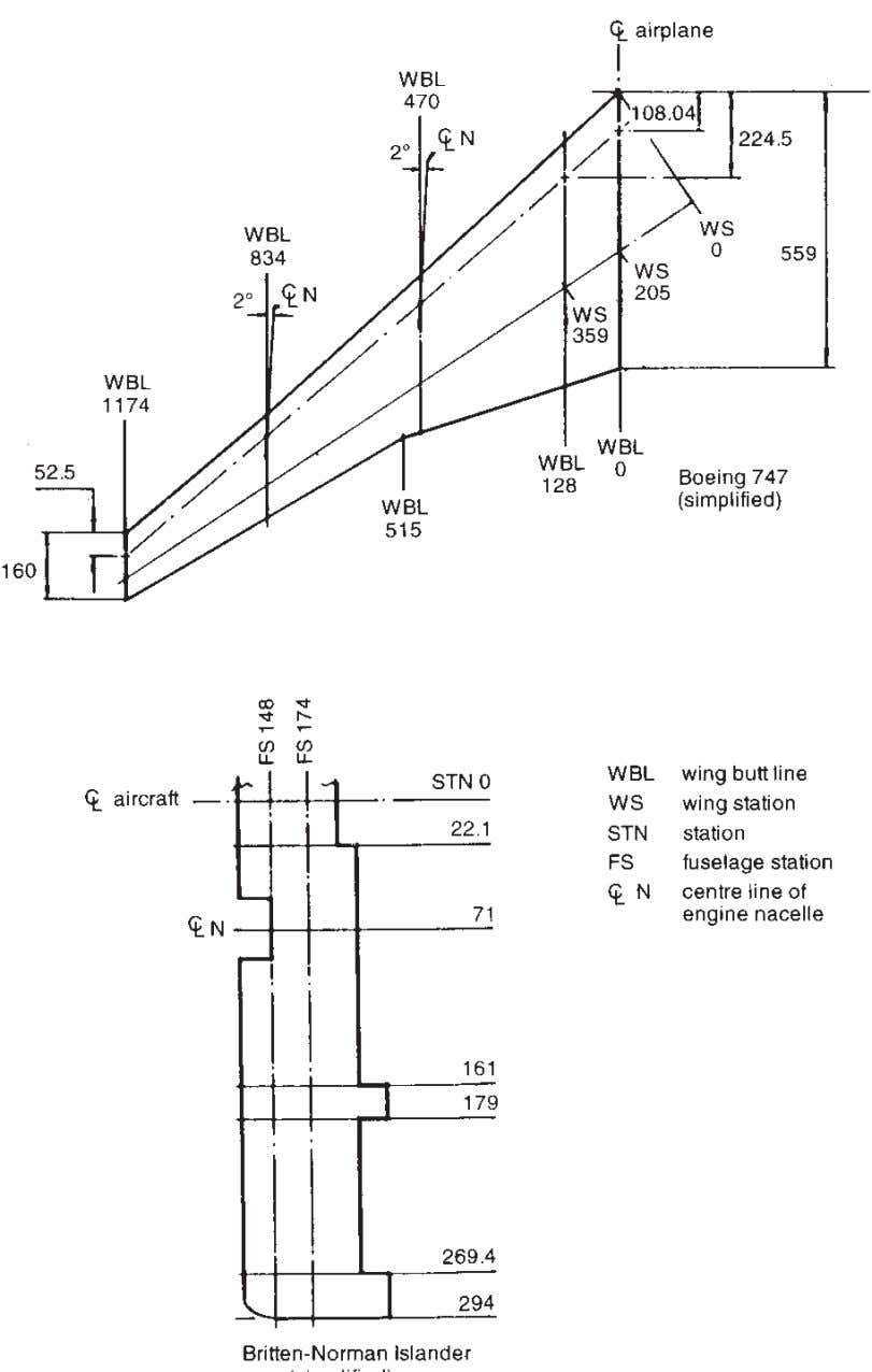 36 Understanding Aircraft Structures Fig. 3.6 Alternative methods of describing wing geometry.