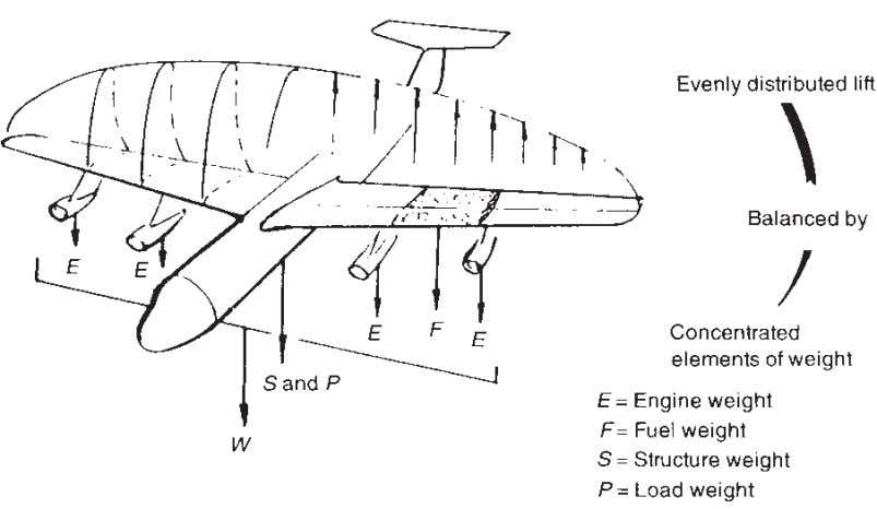 44 Understanding Aircraft Structures Fig. 4.5 Distribution of lift. concept of the whole aeroplane as a