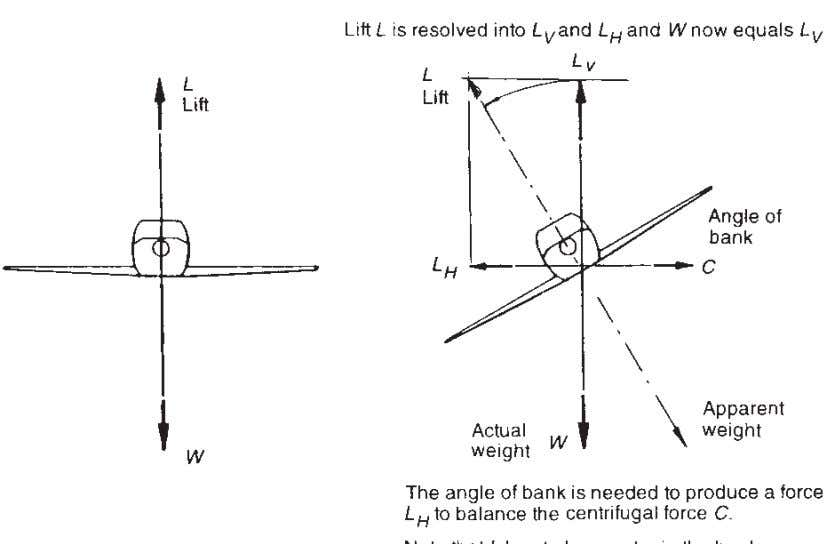 54 Understanding Aircraft Structures Fig. 4.9 Loads in a turn. a descriptive name except that in