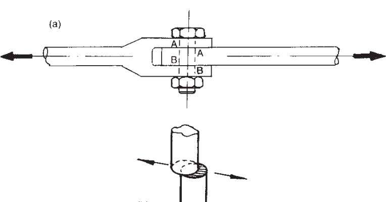 Aircraft Structures Fig. 5.3 Early type of construction. Fig. 5.4 Shear. Bending is the most commonly