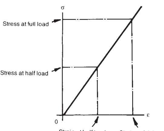 application. Such materials are said to be 'not homogenous'. Fig. 5.10 Stress/strain relationship at small loads.