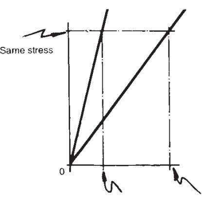 The Form of Structures 69 Fig. 5.11 Stress/strain relationships for two different materials. 5.5.4 Modulus of
