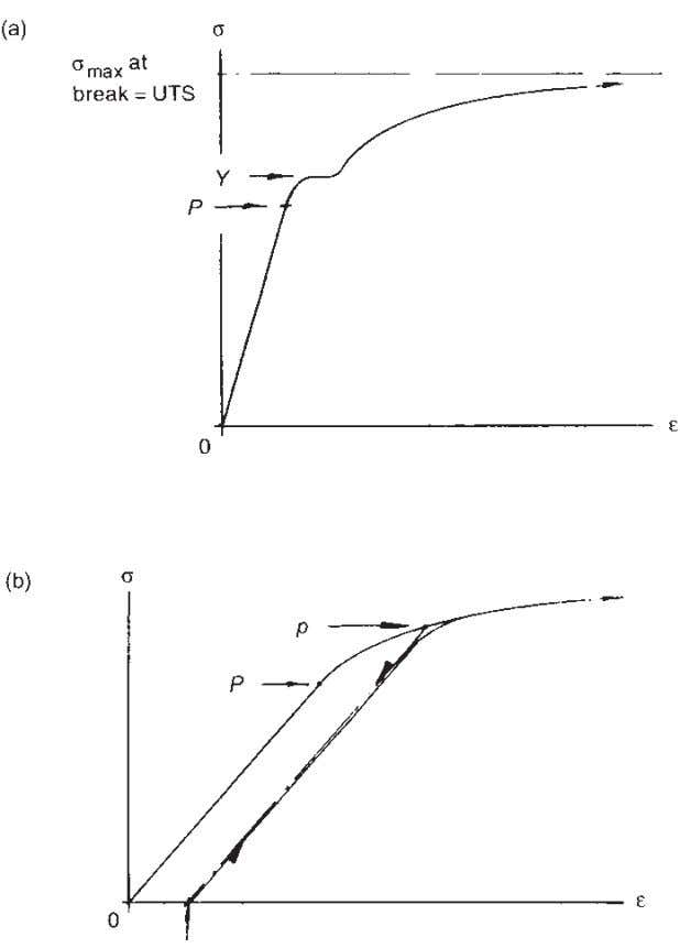 70 Understanding Aircraft Structures Fig. 5.12 Stress/strain relationships for (a) mild steel and (b) aluminium alloy.