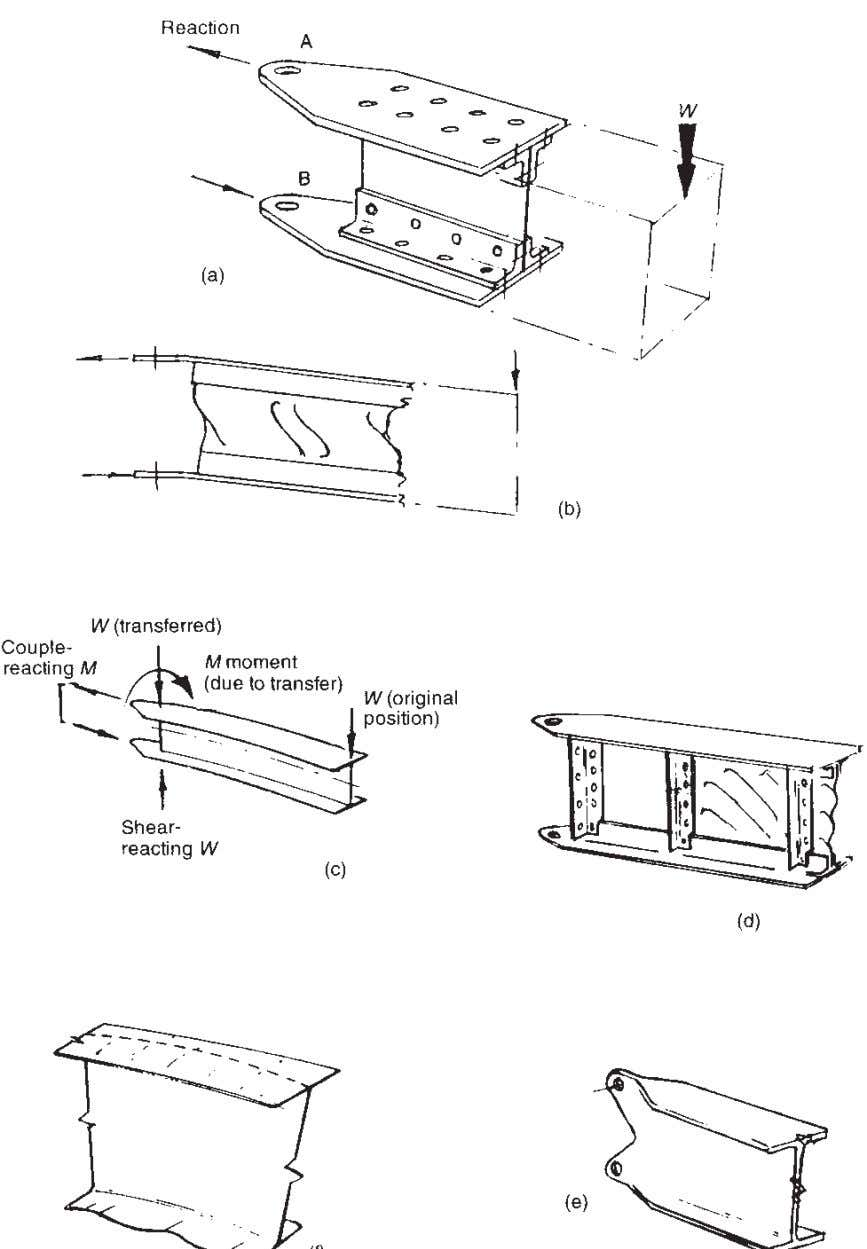 74 Understanding Aircraft Structures Fig. 5.14 Sheet metal beams.