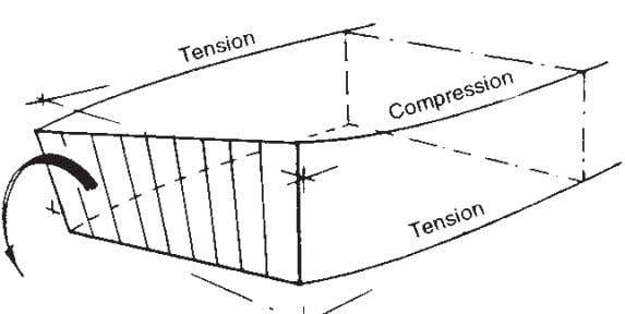 82 Understanding Aircraft Structures Fig. 5.20 Warping of rib or former in a thin-walled box subjected