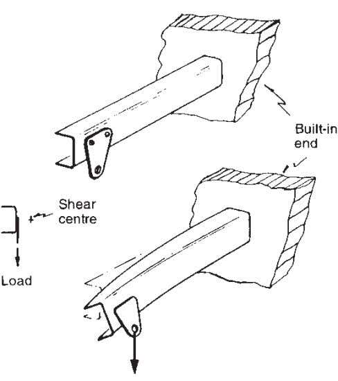 The Form of Structures 85 Fig. 5.22 Effect of load on a channel section beam. booms