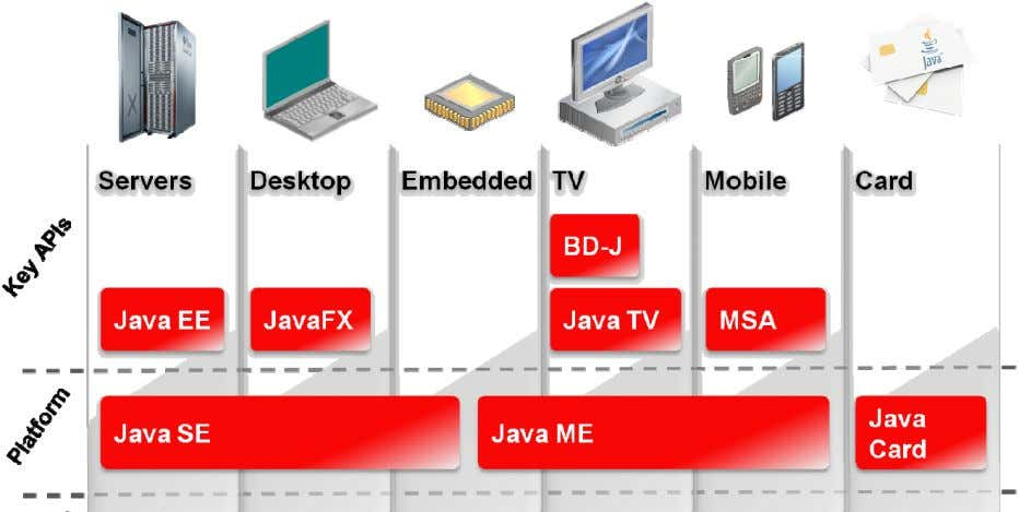Sฺ C use onlyฺ Java Technology Product Groups Copyright © 2014, Oracle and/or its affiliates. All