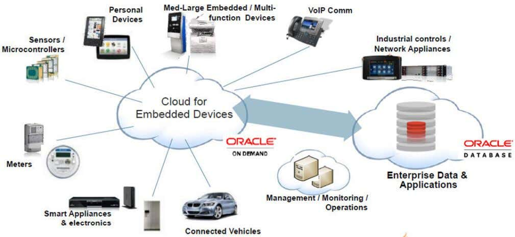 "on the ""edge"" represent a huge growth opportunity. Copyright © 2014, Oracle and/or its affiliates. All"