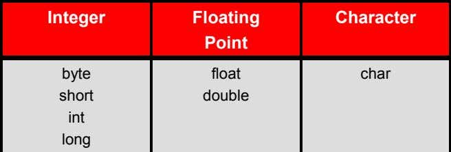 Integer Floating Point Character True False byte short int long float double 1, 2, 3,