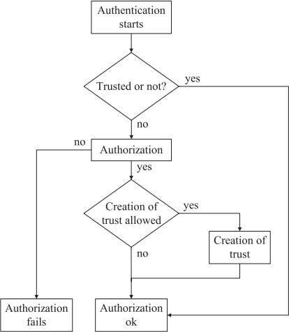 AU RAND A , the claimant's address BD ADDR B , Fig. 8. Flow chart of