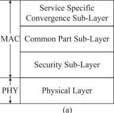 stack of the WiMAX standard, as shown in Fig. 12 [103]. Fig. 12. WiMAX protocol stack: