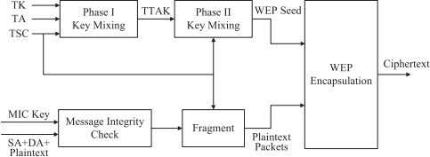 Technical Challenges, Recent Advances, and Future Trends Fig. 11. Illustration of TKIP encryption process. where a