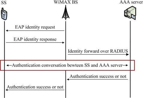 Future Trends Fig. 13. RSA-based authentication process. F i g . 1 4 . E A