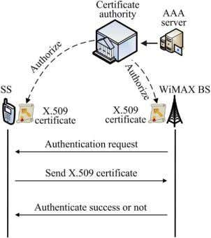 Technical Challenges, Recent Advances, and Future Trends Fig. 13. RSA-based authentication process. F i g .