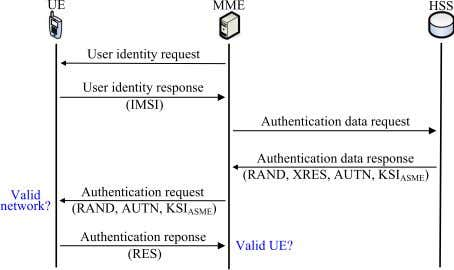 cellular system, KASUMI [113] is used as the ciphering Fig. 16. Two-way authentication in LTE by