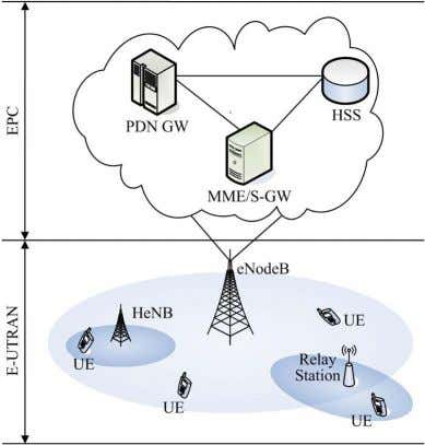 Technical Challenges, Recent Advances, and Future Trends Fig. 15. LTE network architecture. proposed for defending