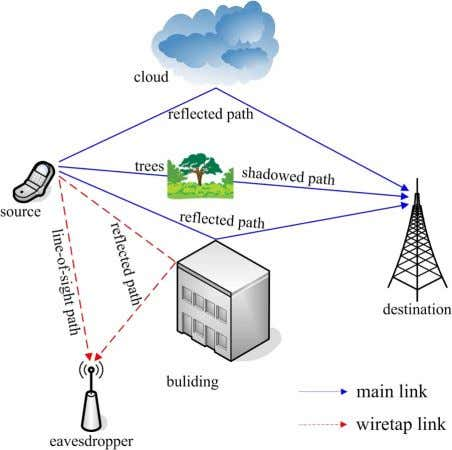 Technical Challenges, Recent Advances, and Future Trends Fig. 17. Wireless scenario transmitting from source to