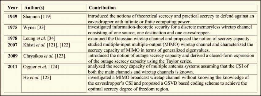 Table 8 Major Information-Theoretic Security Techniques wiretap links are fixed and known to all the nodes;