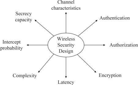 wireless networks are prone to malicious attacks, Fig. 1. Wireless security methodologies and design factors.