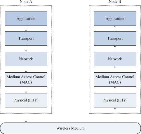 is first extended with the protocol overheads, including the Fig. 2. Generic wireless OSI layered protocol
