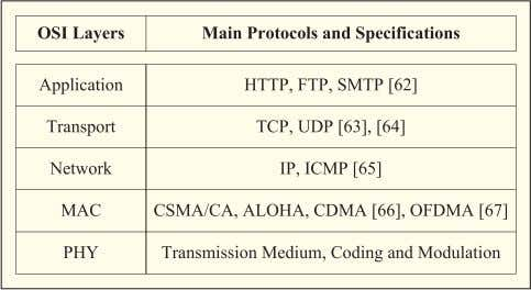 Main Protocols and Specifications of the Wireless OSI Layers reduced protocol overhead. In the network layer,