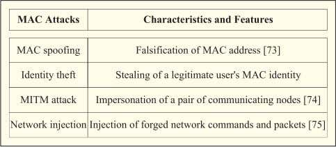 an Table 4 Main Types of Wireless Attacks at the MAC Layer overwhelming number of the