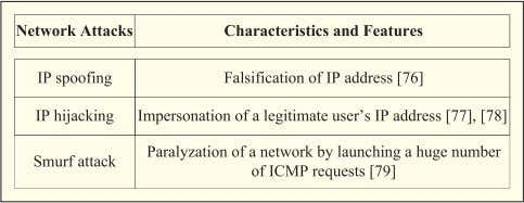 Table 5 Main Types of Wireless Attacks at the Network Layer Vol. 104, No. 9, September
