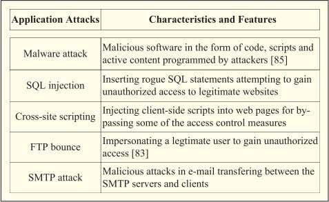 7 Main Types of Wireless Attacks at the Application Layer Fig. 4. Comparison between the wireless