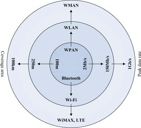 Technical Challenges, Recent Advances, and Future Trends Fig. 5. Family of wireless networks consisting of WPAN,