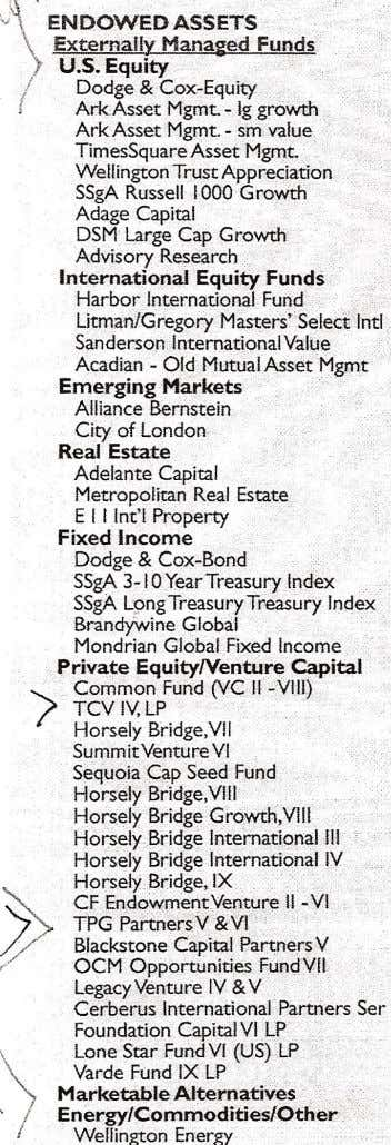 .J\. ' ENDOWED ASSETS . \ Externaily.Managed Funds ! U.S. Equity .• .. ! Dodge &
