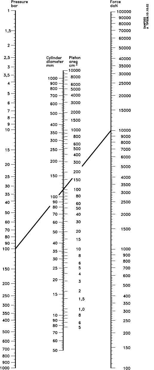 "Example: Given pressure = 1450 bar Given cylinder diameter = 4.41"" Found force = 885100"